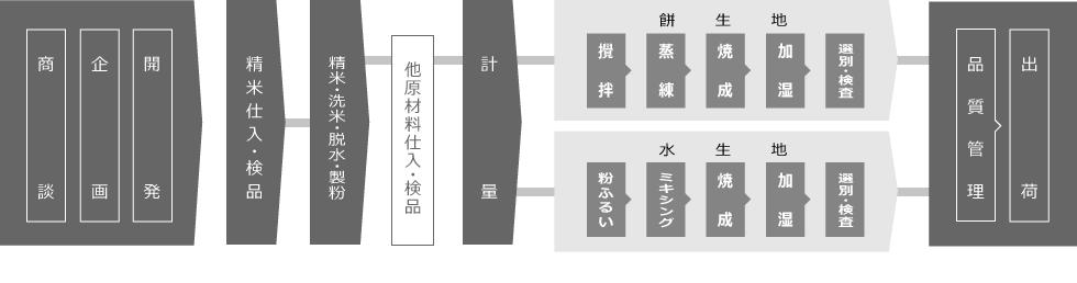 生産管理体制